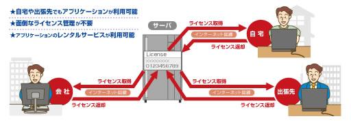 『WebLicenseSystem』