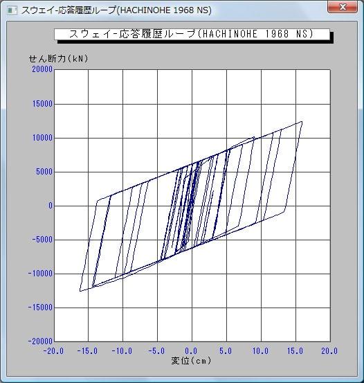 グラフ表示-応答履歴ループ