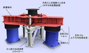 三次元免震システム