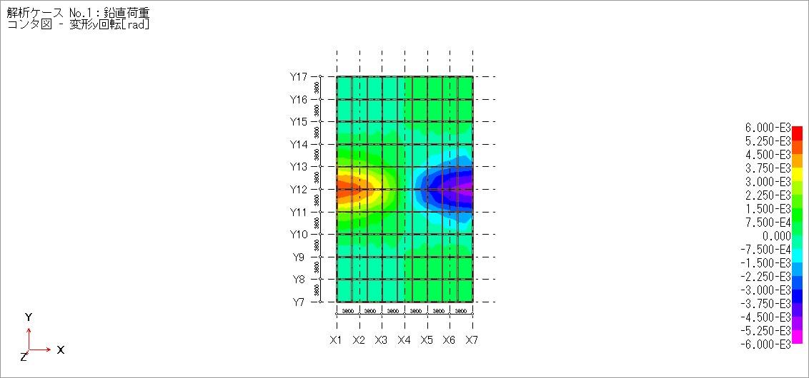 床の中央加力時Y軸周りの回転角