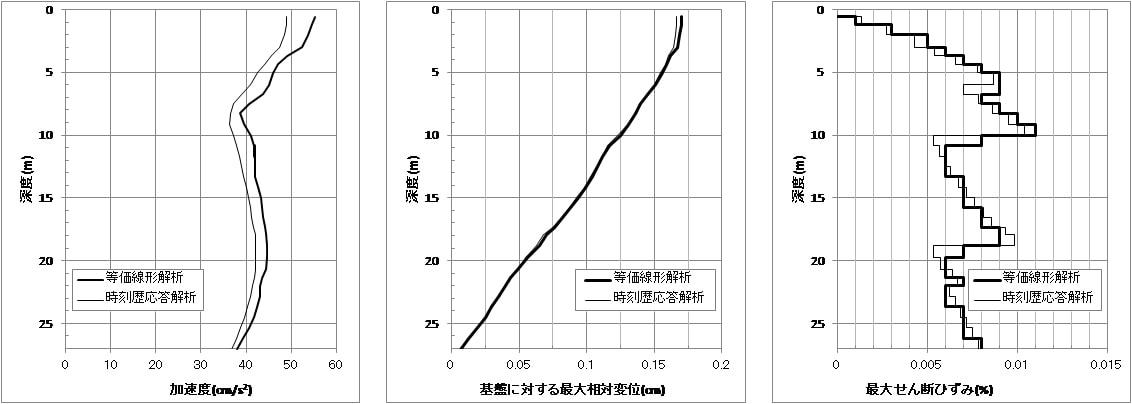 告示波加速度×0.1