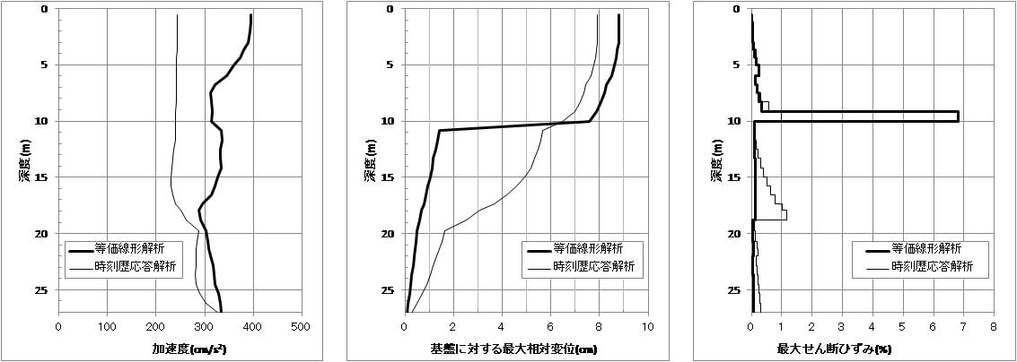 告示波加速度×1.0