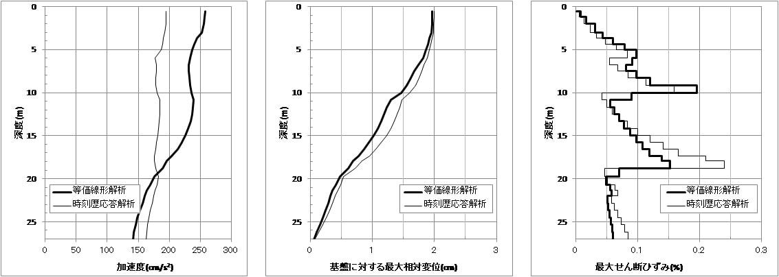 告示波加速度×0.5