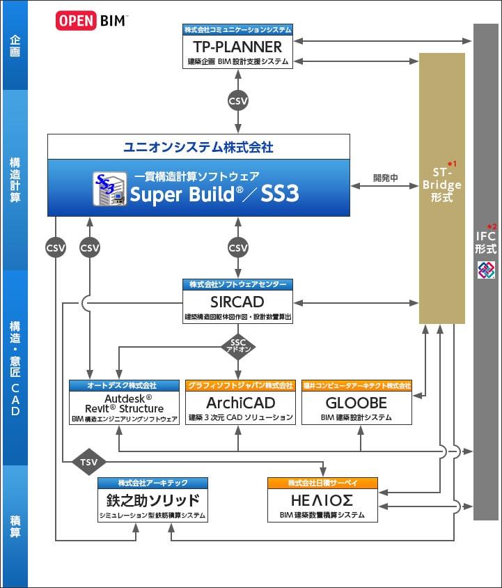 一貫構造計算ソフトウェア『SS3』を軸としたBIMワークフロー構想