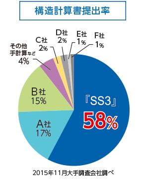 構造計算書提出率