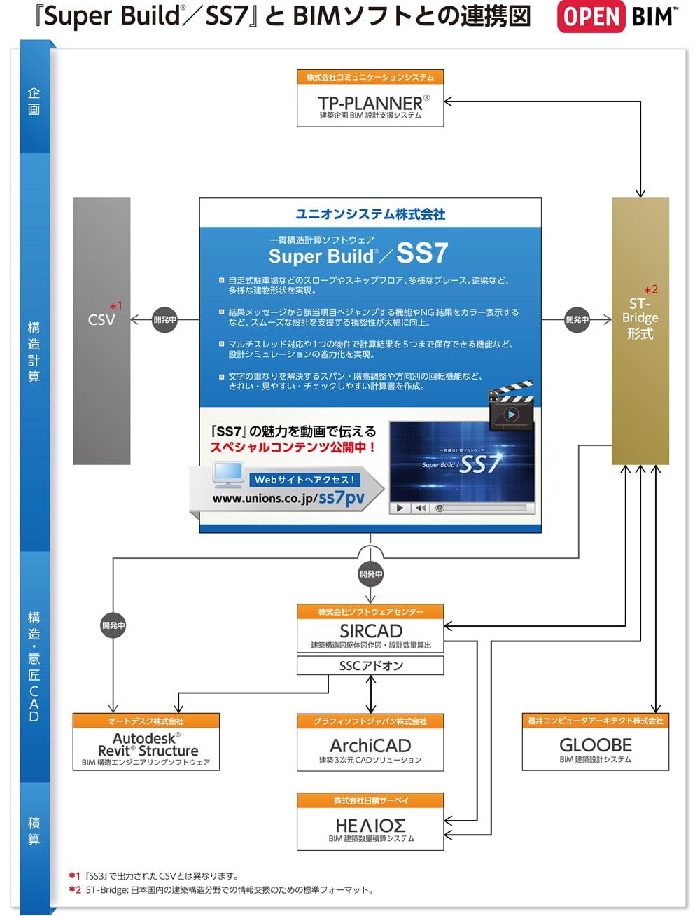 『SS7』とBIMソフトウェアとの連携図