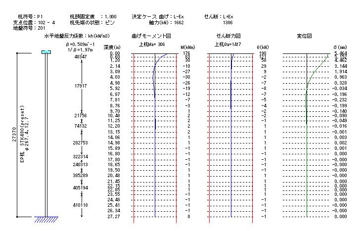 杭の曲げモーメント図・せん断力図・変位図