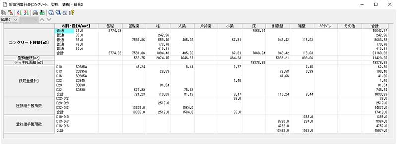 『SS7 Op.積算』部位別集計表